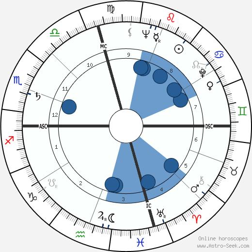 Robert Leggett wikipedia, horoscope, astrology, instagram