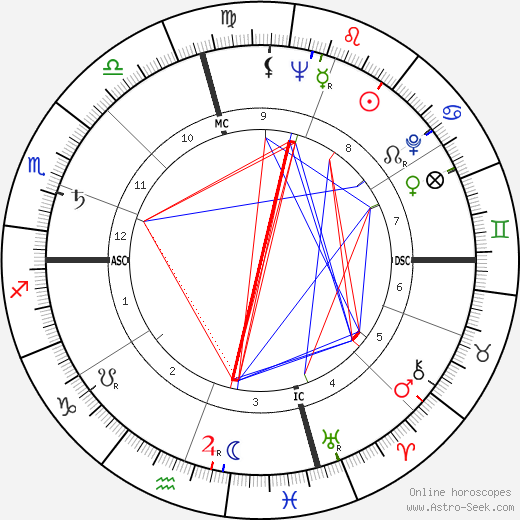 Robert Leggett день рождения гороскоп, Robert Leggett Натальная карта онлайн