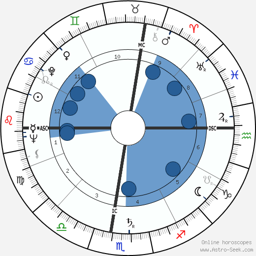 Robert McCormick Adams horoscope, astrology, sign, zodiac, date of birth, instagram