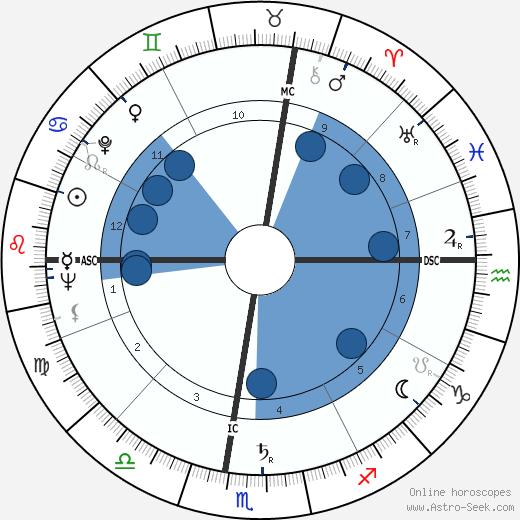 Robert McCormick Adams wikipedia, horoscope, astrology, instagram
