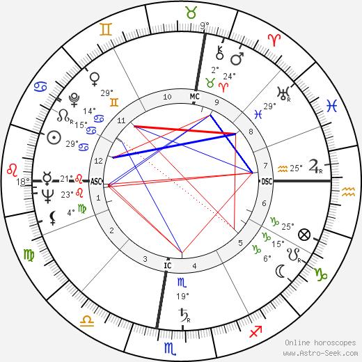 Robert McCormick Adams birth chart, biography, wikipedia 2018, 2019