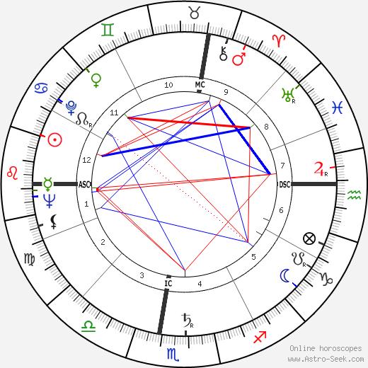 Robert McCormick Adams astro natal birth chart, Robert McCormick Adams horoscope, astrology