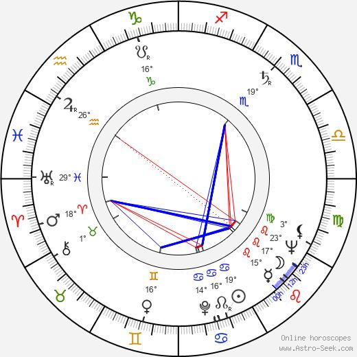 Sandy Ward birth chart, biography, wikipedia 2020, 2021