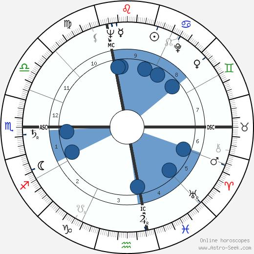 Sim wikipedia, horoscope, astrology, instagram