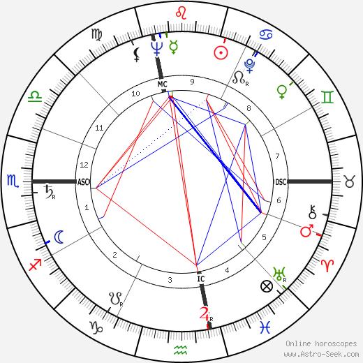 Sim astro natal birth chart, Sim horoscope, astrology