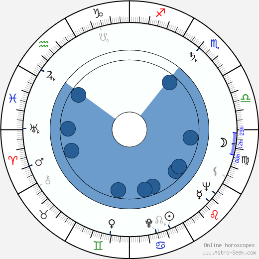 Toivo Korhonen wikipedia, horoscope, astrology, instagram