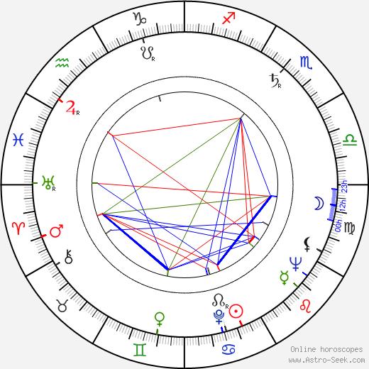 Toivo Korhonen день рождения гороскоп, Toivo Korhonen Натальная карта онлайн