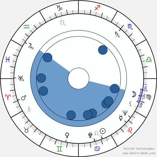 Wallace Jones wikipedia, horoscope, astrology, instagram