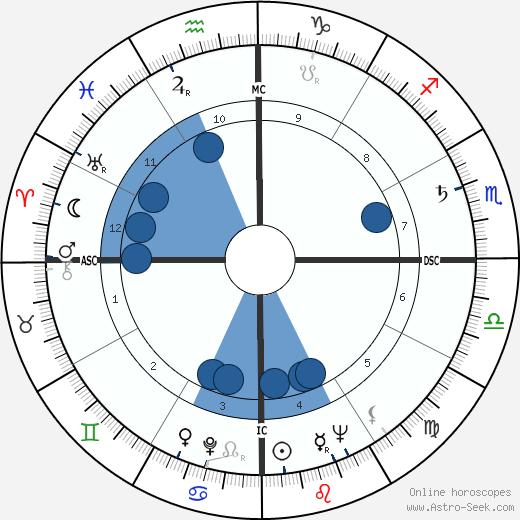 Zibia Gasparetto wikipedia, horoscope, astrology, instagram