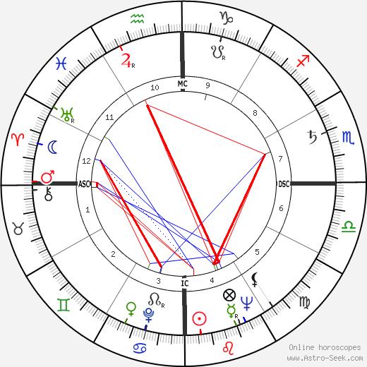 Zibia Gasparetto tema natale, oroscopo, Zibia Gasparetto oroscopi gratuiti, astrologia