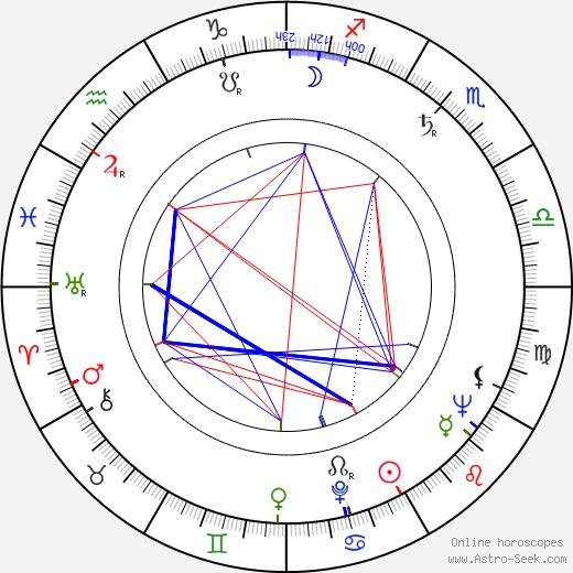 Zoltán Vadász birth chart, Zoltán Vadász astro natal horoscope, astrology