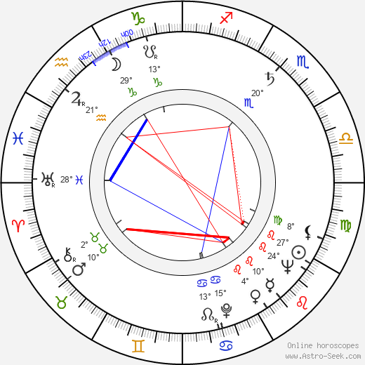 Aarre Nojonen birth chart, biography, wikipedia 2019, 2020
