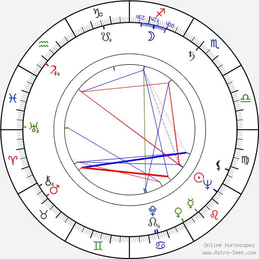 Alena Murray birth chart, Alena Murray astro natal horoscope, astrology