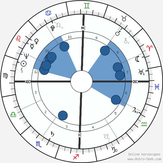 Alessandro D'Ottavio wikipedia, horoscope, astrology, instagram