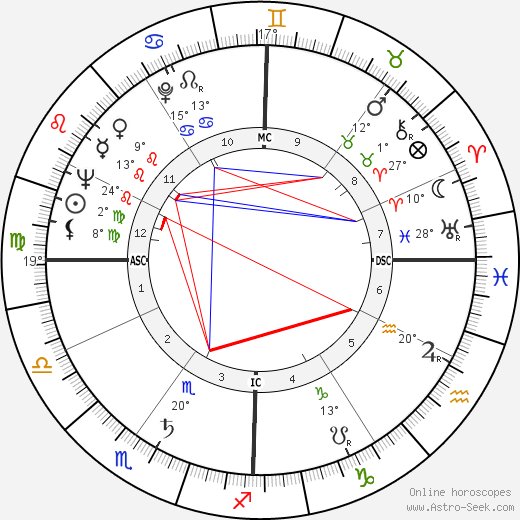 Alessandro D'Ottavio birth chart, biography, wikipedia 2019, 2020