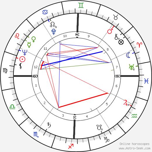 Alessandro D'Ottavio astro natal birth chart, Alessandro D'Ottavio horoscope, astrology