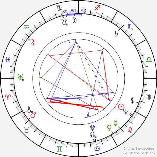 Ангус Скримм Angus Scrimm день рождения гороскоп, Angus Scrimm Натальная карта онлайн