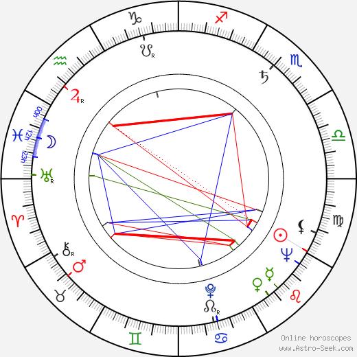Antoine Marin astro natal birth chart, Antoine Marin horoscope, astrology