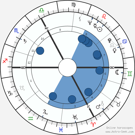 Bruno Marostegan wikipedia, horoscope, astrology, instagram