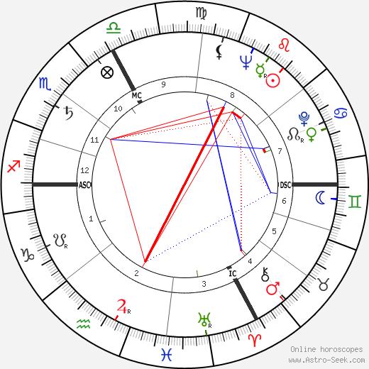 Bruno Marostegan день рождения гороскоп, Bruno Marostegan Натальная карта онлайн