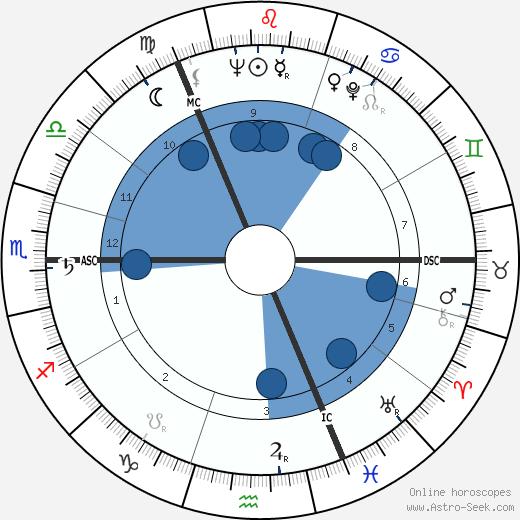 Claus von Bülow wikipedia, horoscope, astrology, instagram