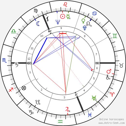 Claus von Bülow birth chart, Claus von Bülow astro natal horoscope, astrology