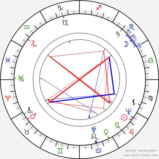 Esko Mustonen astro natal birth chart, Esko Mustonen horoscope, astrology