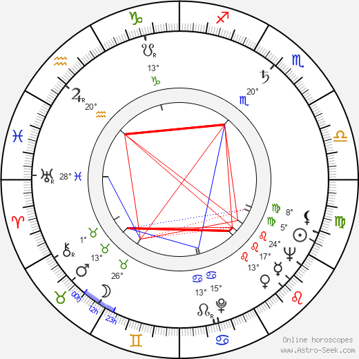 Fada Santoro birth chart, biography, wikipedia 2020, 2021