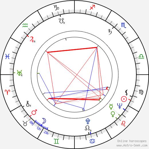 Fada Santoro birth chart, Fada Santoro astro natal horoscope, astrology