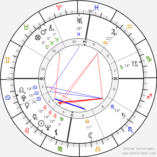 Fidel Castro birth chart, biography, wikipedia 2018, 2019