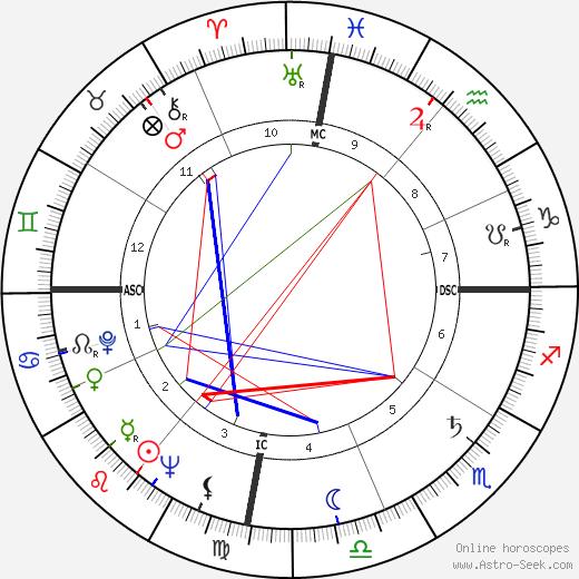 Фидель Кастро Fidel Castro день рождения гороскоп, Fidel Castro Натальная карта онлайн