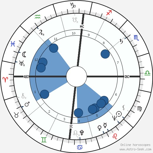 Florestano Vancini wikipedia, horoscope, astrology, instagram