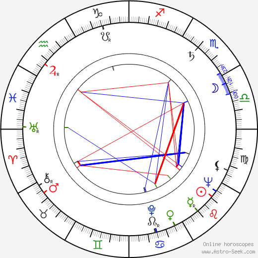 Frederick Rolf birth chart, Frederick Rolf astro natal horoscope, astrology