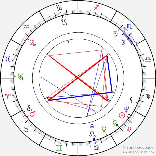 Georgann Johnson birth chart, Georgann Johnson astro natal horoscope, astrology