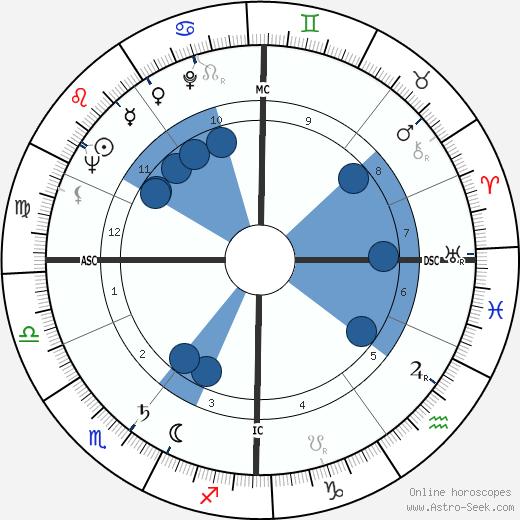 George Melly wikipedia, horoscope, astrology, instagram