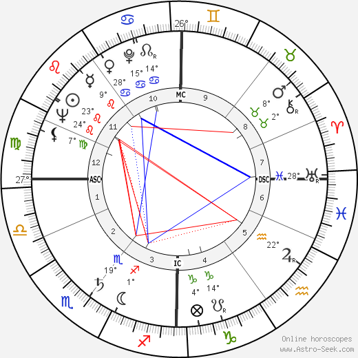 George Melly birth chart, biography, wikipedia 2018, 2019