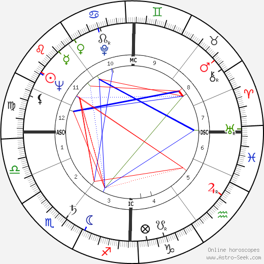George Melly astro natal birth chart, George Melly horoscope, astrology