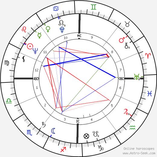 George Melly день рождения гороскоп, George Melly Натальная карта онлайн