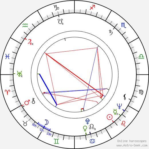 Gustav Oplustil astro natal birth chart, Gustav Oplustil horoscope, astrology