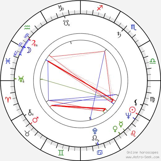 Gyula Hernádi день рождения гороскоп, Gyula Hernádi Натальная карта онлайн