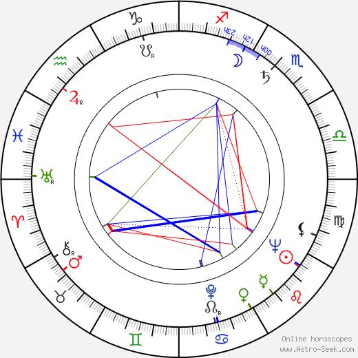 Цзян Цзэминь Jiang Zemin день рождения гороскоп, Jiang Zemin Натальная карта онлайн