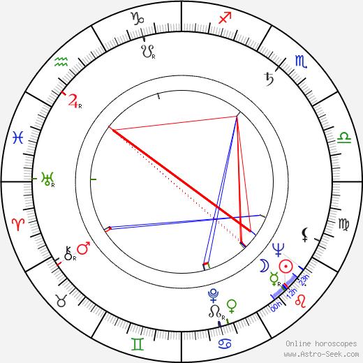 Jiří Levý tema natale, oroscopo, Jiří Levý oroscopi gratuiti, astrologia