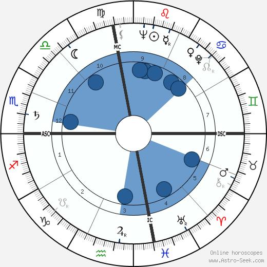 John Derek wikipedia, horoscope, astrology, instagram