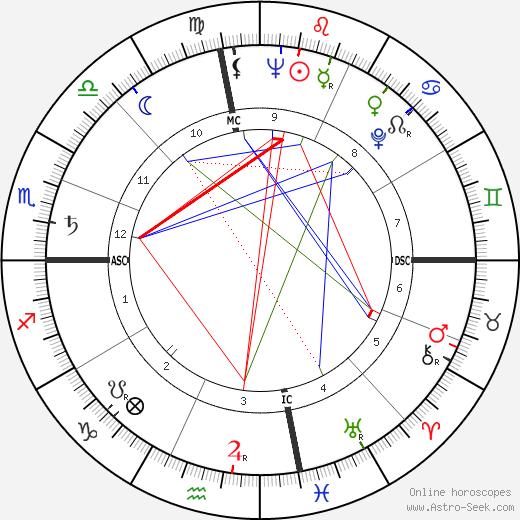 Джон Дерек John Derek день рождения гороскоп, John Derek Натальная карта онлайн