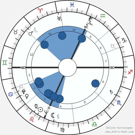 Julian Armistead wikipedia, horoscope, astrology, instagram
