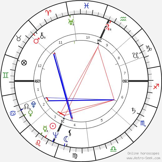 Julian Armistead tema natale, oroscopo, Julian Armistead oroscopi gratuiti, astrologia