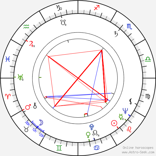 Leonard Horn tema natale, oroscopo, Leonard Horn oroscopi gratuiti, astrologia
