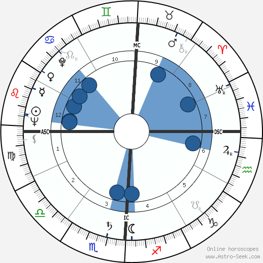 Lewis M. Branscomb wikipedia, horoscope, astrology, instagram