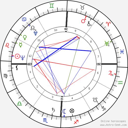 Льюис Бренскомб Lewis M. Branscomb день рождения гороскоп, Lewis M. Branscomb Натальная карта онлайн
