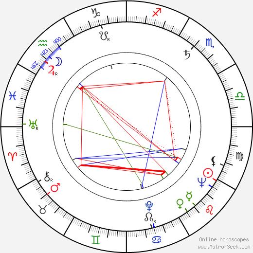 Lois Hall birth chart, Lois Hall astro natal horoscope, astrology
